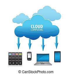 3D Cloud Computing Concept illustration