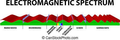 Electromagnetic spectrum infrared gamma ultraviolet