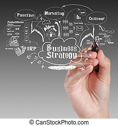 hand drawing idea board of business strategy process as concept