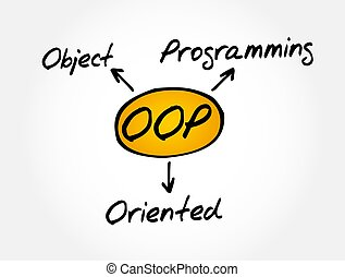 OOP - Object Oriented Programming acronym concept