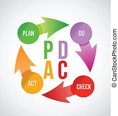 Plan - do - check - act concept, illustration